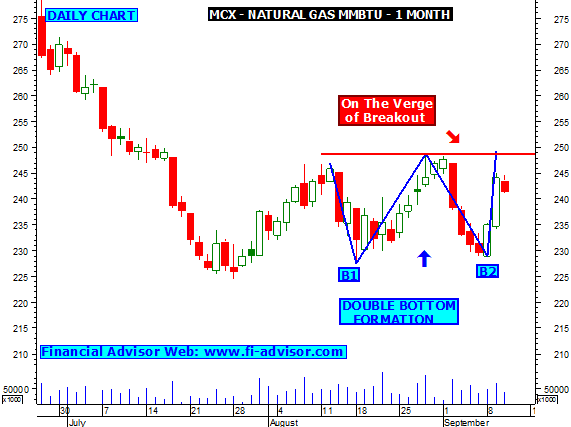 Mcx natural gas trading strategy