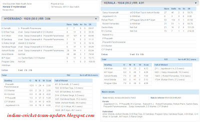 Kerala-V-Hyderabad-Inter-State-One-Day-League-2012-13-Scorecard