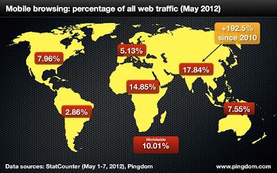 احصائية جديدة : 10 % من استخدام الانترنت حول العالم يكون عن طريق الهواتف المحمولة