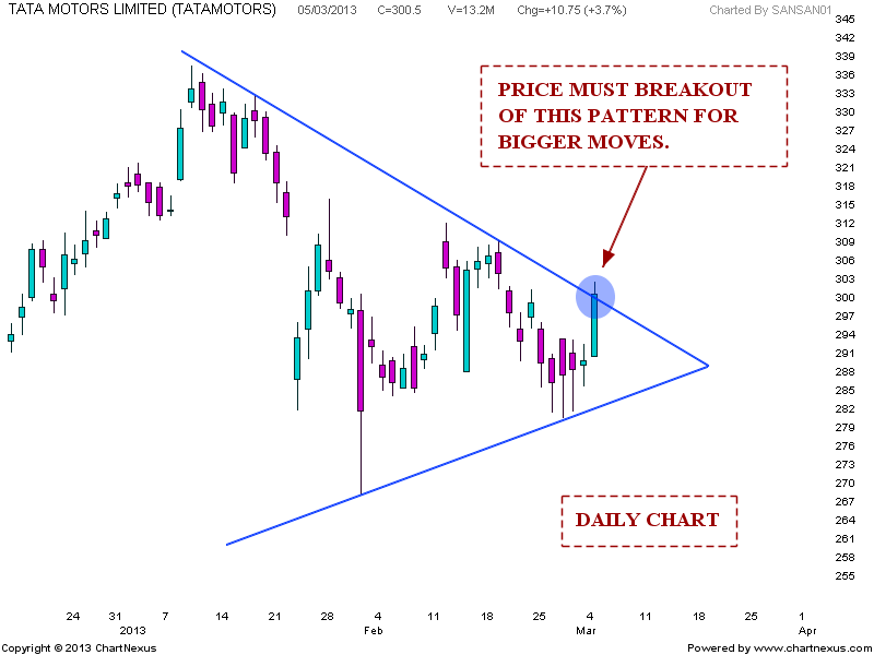 Stock Market Chart Analysis Tata Motors Chart Update