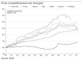 Divergencias de los Costes Laborales Unitarios