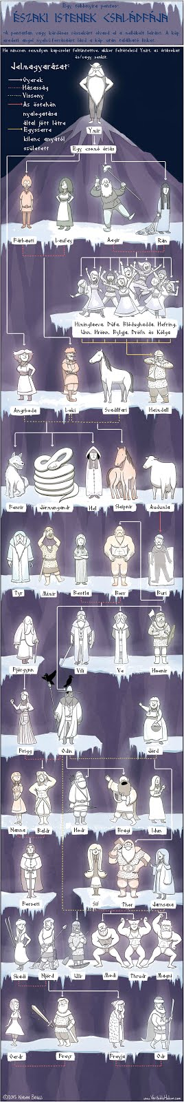 Az istenek családfája