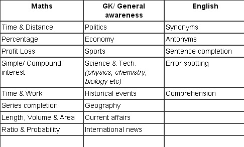 english essay topics for competitive exams