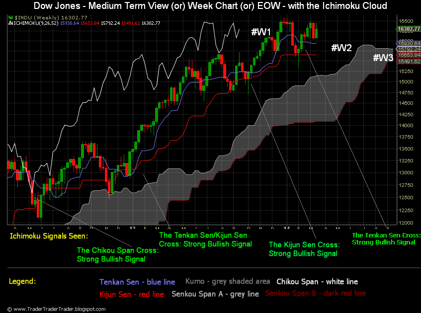Dow Jones Industrial Average Streaming Chart
