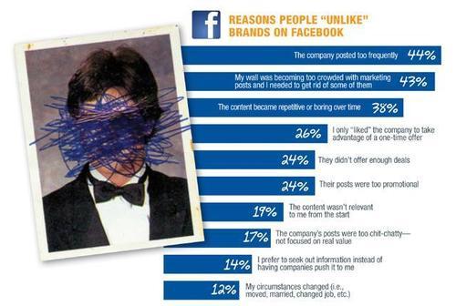 Pourquoi se désabonne-t-on de vous sur Facebook