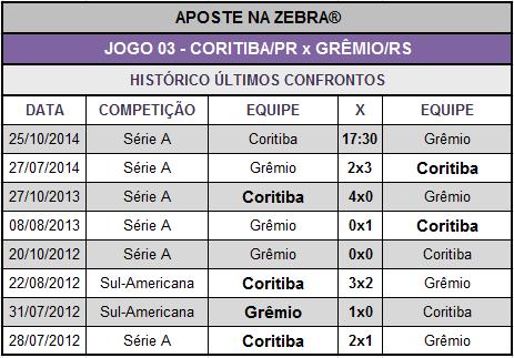 LOTECA 627 - HISTÓRICO JOGO 03