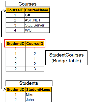 Sql server net and c video tutorial part 24 entity - Alter table change data type sql server ...