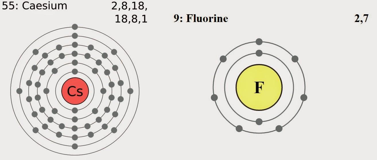 La punta del iceberg se puede ver que el cesio tiene un electrn en su capa de valencia y le conviene perderlo para quedar con la capa de 8 electrones al flor lo contrario urtaz Gallery