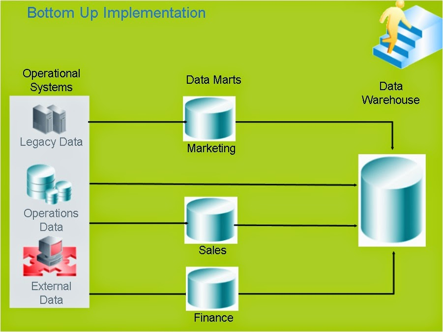 Oracle Data Integrator 11g 12c Tutorials Top Down Versus Bottom Up Design Methodologies In