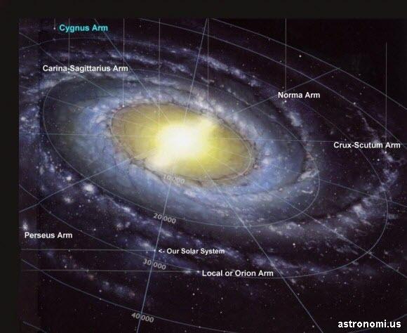 Dimanakah Bumi Pada Galaksi Bima Sakti