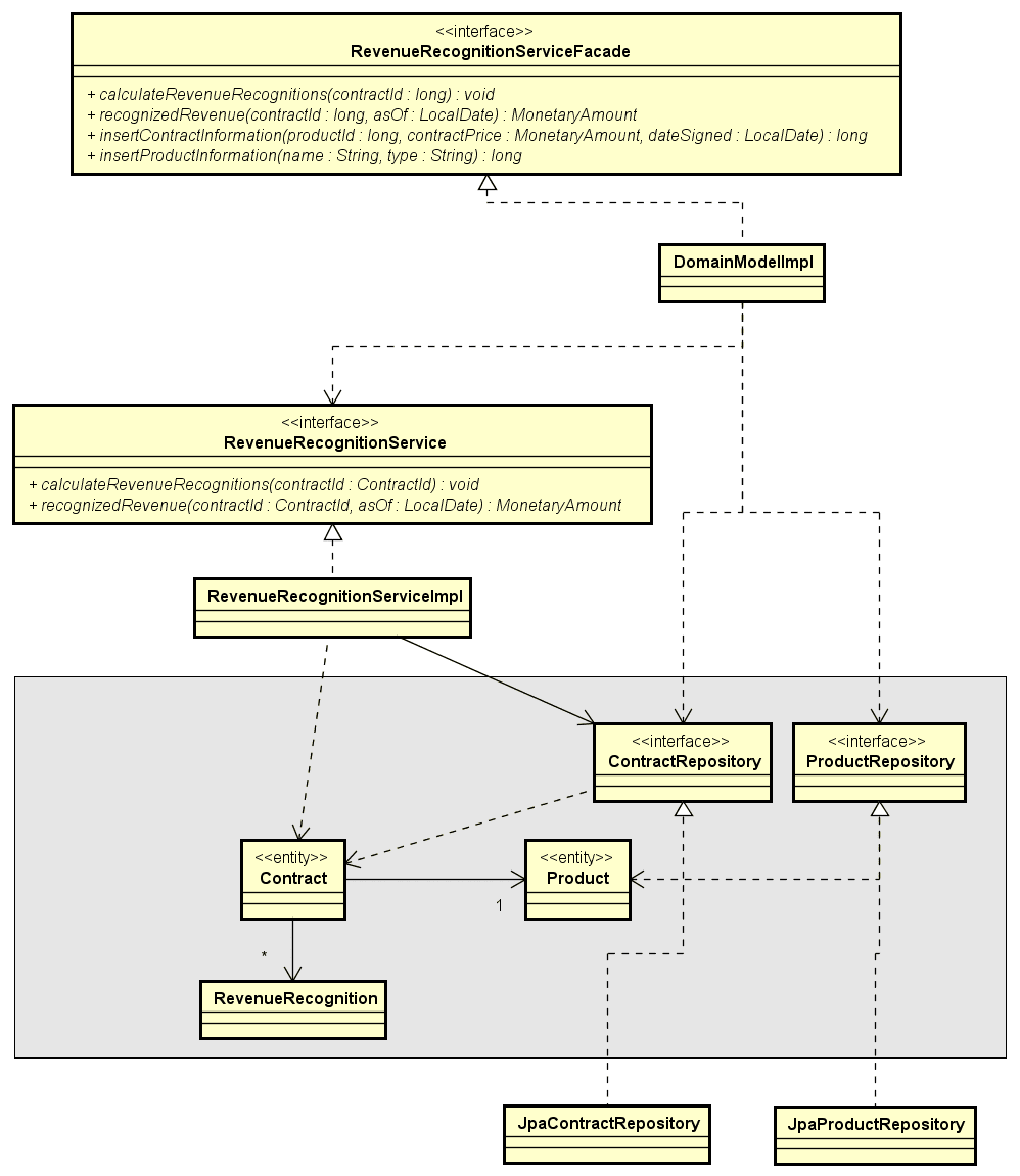 UML diagram of domain model implementation