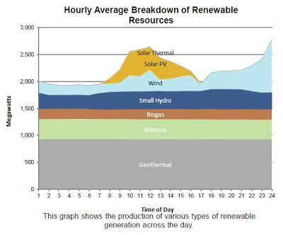 Hourly Average Breakdown of Renewable Resources