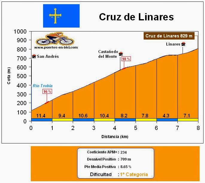 Altimetría Perfil Puerto Cruz de Linares