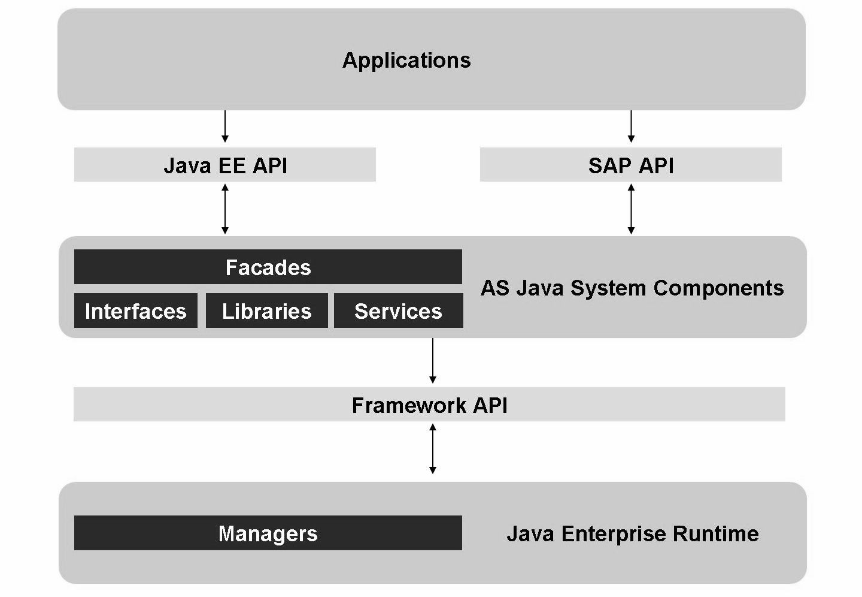 Sap basis tutorials java in sap figure internal structure of sap netweaver as java baditri Gallery