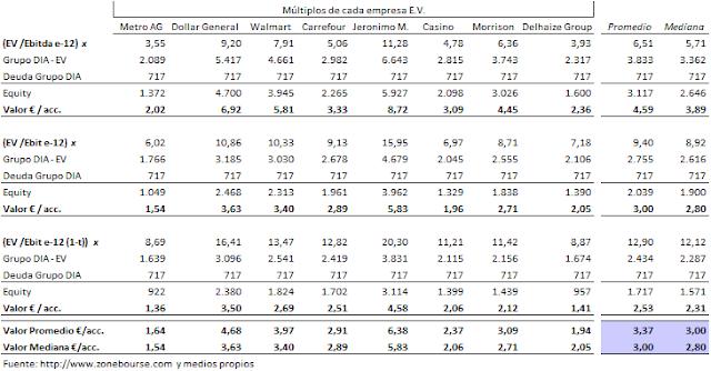 Valorac+m%C3%BAltiplos+EV+02112012.png