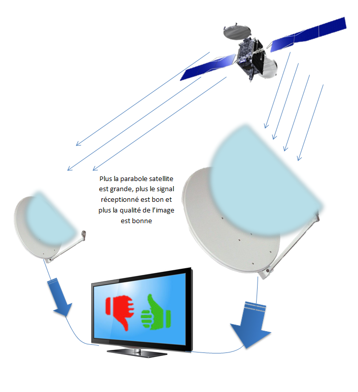 R ception satellite quelle taille pour ma parabole satellite - Orientation antenne tv ...