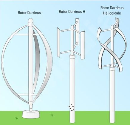 What Is Wind Turbine What Are Main Types Of Wind Turbines Mech4study