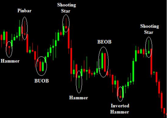 Forex candlestick signals