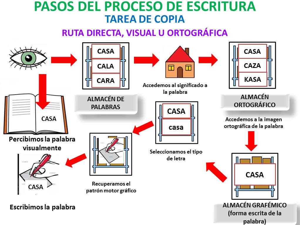 http://lapsico-goloteca.blogspot.com.es/2014/11/problemas-en-la-escritura-explicacion-y.html