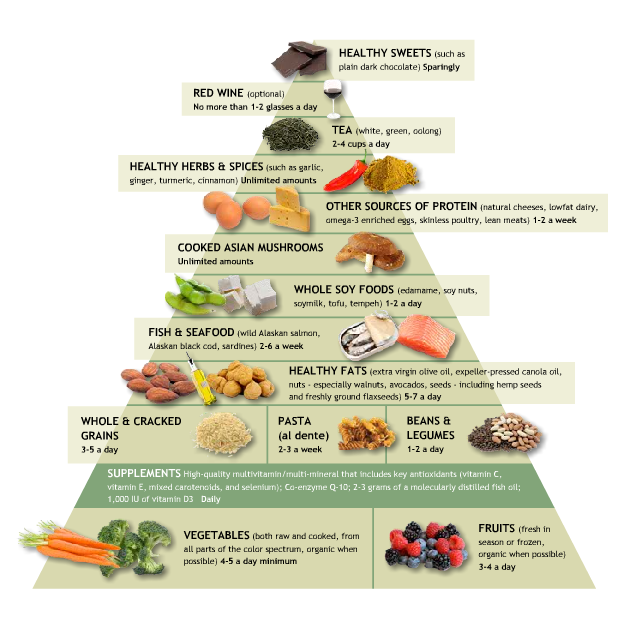 Eco Atkins Diet Food List