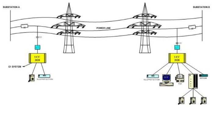 draw the block diagram of power carrier communication