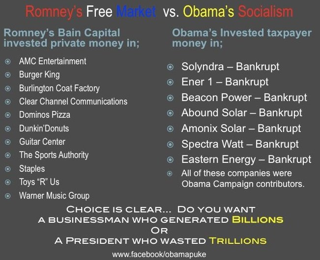 Romney successes versus Obama failures