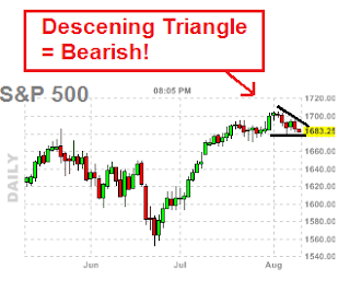 spx chart - descending triangle