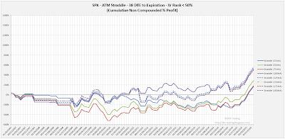 SPX Short Options Straddle Equity Curves - 38 DTE - IV Rank < 50 - Risk:Reward Exits