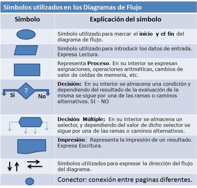 Portafolio de eliana izquierdo amaya los operadores de excel y cada smbolo normal de diagrama de flujo tiene un significado especial ccuart Images