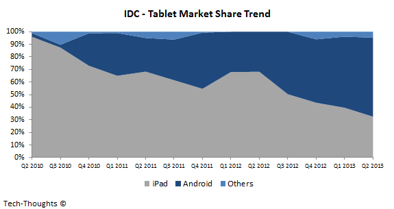 IDC - Tablet Market Share Trend