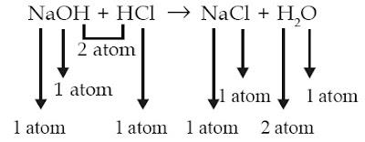Persamaan reaksi kimia NaOH dan HCl