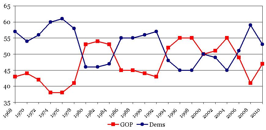 Senate Elections 1968-2010