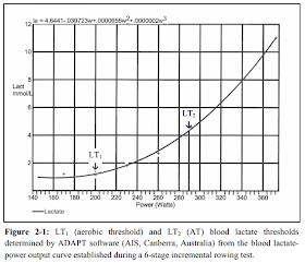 LT1、LT2を血中乳酸濃度のグラフから読み取る
