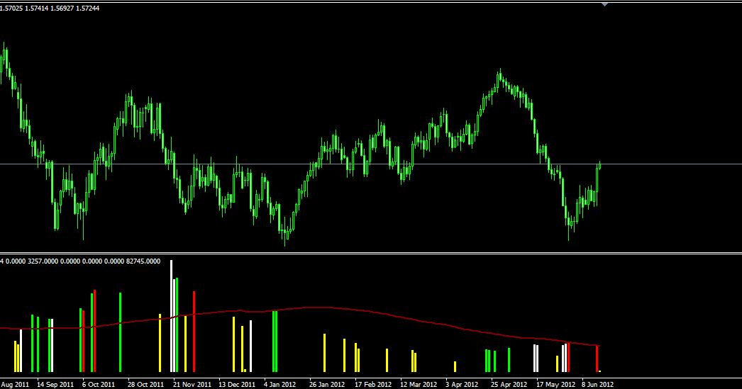 Vsa trading indicators