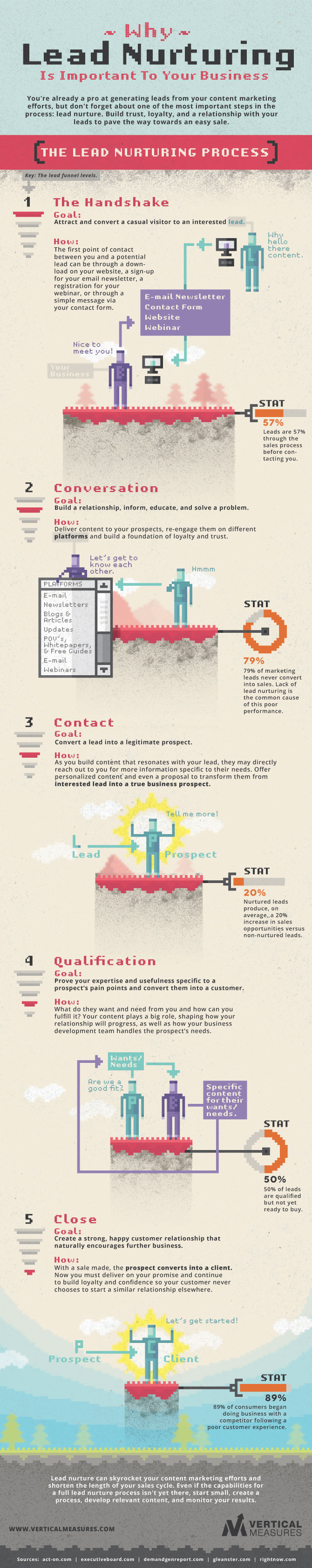 Why Lead Nurturing Is Important To Your Business - infographic