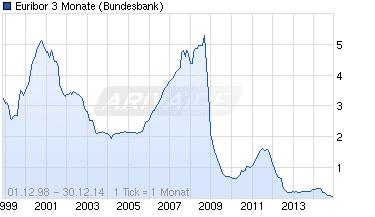 Euribor, su mínimo histórico durante 2014.