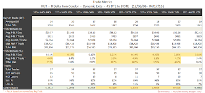 Iron Condor Trade Metrics RUT 45 DTE 8 Delta Risk:Reward Exits