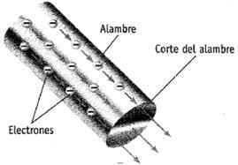 Electricidad Conductores Aislantes Semiconductores