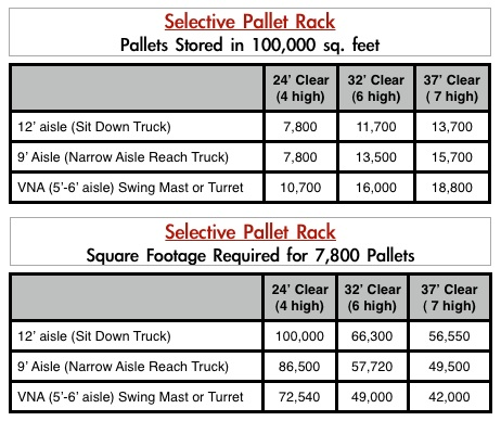Warehouse Space Planning - Calculating Your Cost Per Pallet Stored ...