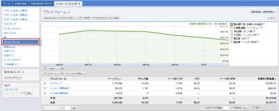 プラットフォーム別 AdSense レポート表示例