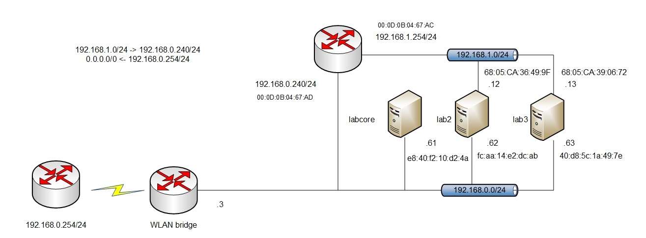 physical networking unit 1 lab 1 1-3 osi reference model  within a local network using physical addresses  layer is called a protocol data unit (pdu) figure 1-8 shows how data gets .