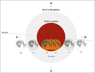 Fasa Gerhana Bulan Penuh 10 Disember 2011