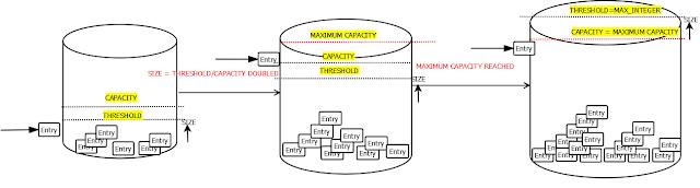 HashMap Re-sizing
