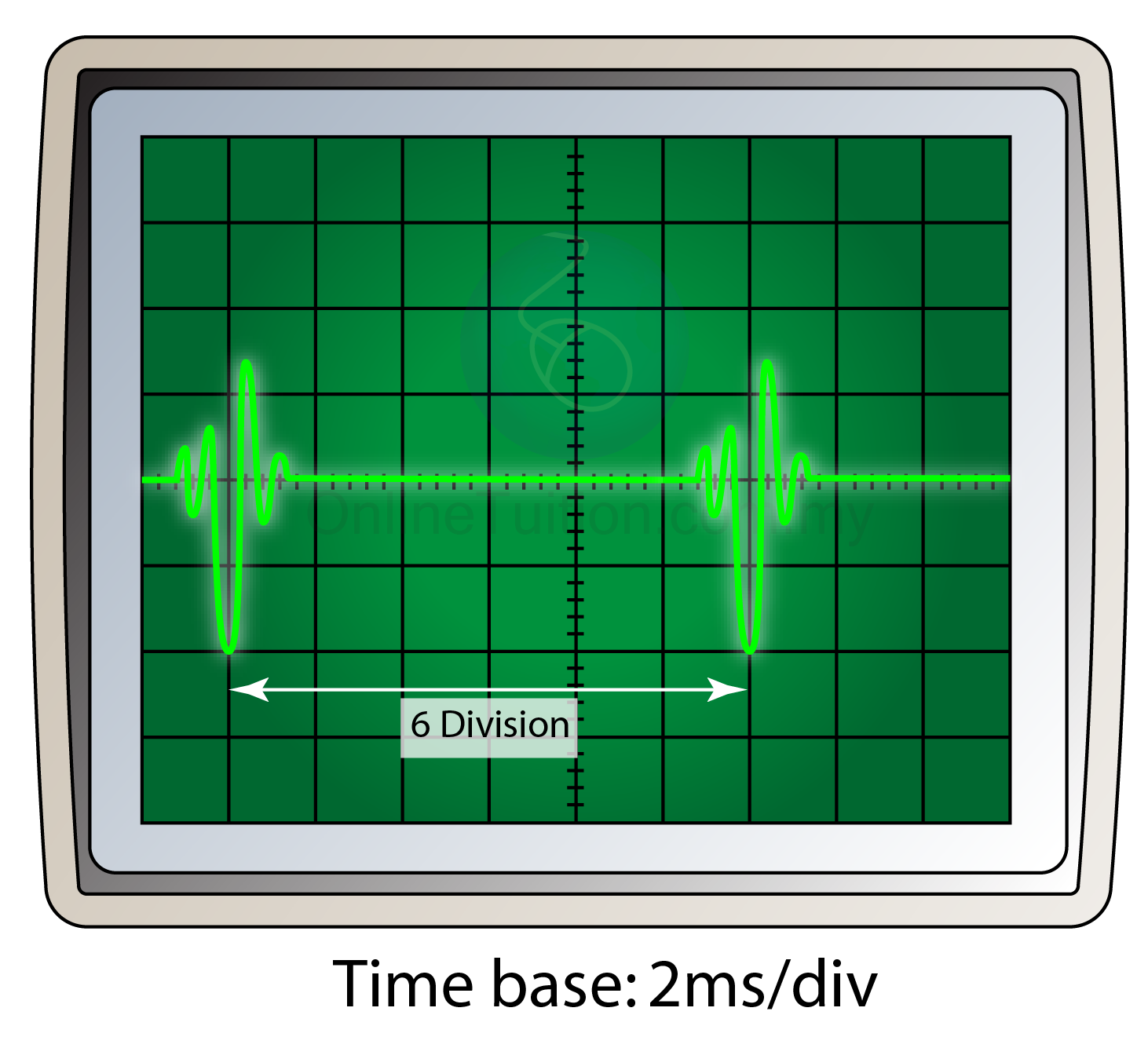 Cathode Ray Oscilloscope : Uses of cathode ray oscilloscope measuring short time