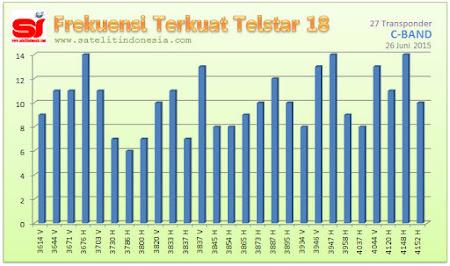 sinyal terkuat satelit Telstar 18