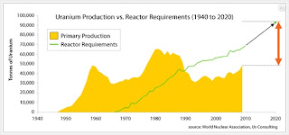 uranium chart, uranium production vs reactor requirements