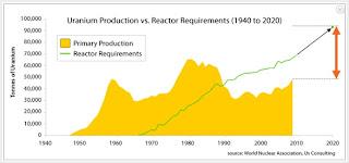 uranium chart, uranium production vs reactor requirements