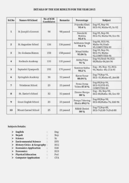All Kalimpong school Detail report of ICSE results for 2015