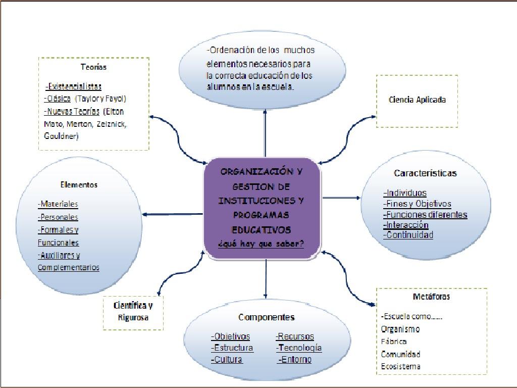 Tema 1: La Organización escolar: objeto, contenido y evolución.