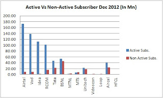 Active Vs Non-Active Subscriber Dec 2012 (In Mn)